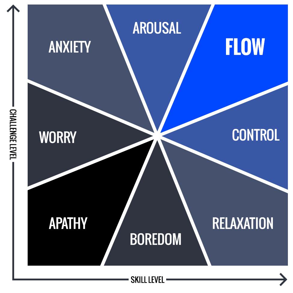 flow-state-skills