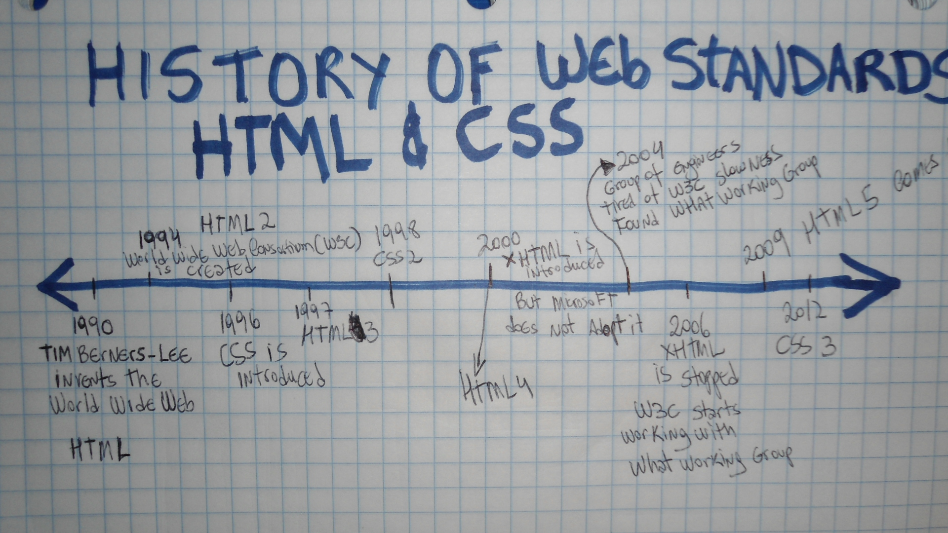 history-of-the-web